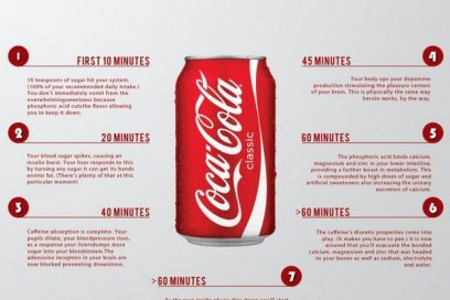WHAT HAPPENS WHEN YOU DRINK SODA. SHOCKING!!!